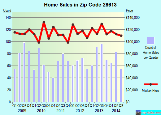 Zip code 28613 (Conover, North Carolina) real estate house value trends
