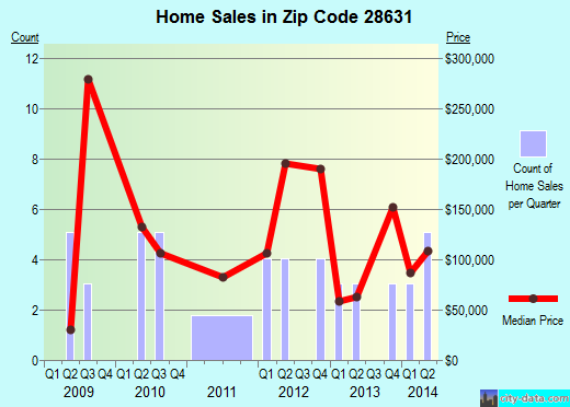 Zip code 28631 (, North Carolina) real estate house value trends