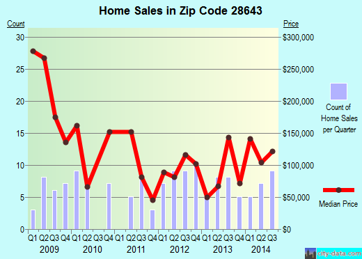 Zip code 28643 (Lansing, North Carolina) real estate house value trends