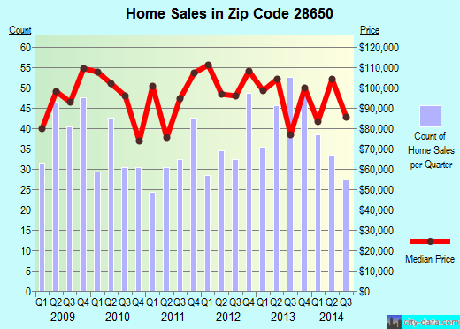 Zip code 28650 (Maiden, North Carolina) real estate house value trends