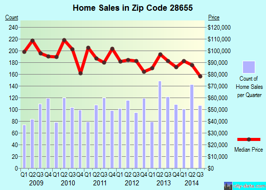 Zip code 28655 (Morganton, North Carolina) real estate house value trends