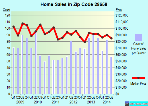Zip code 28658 (NEWTON, North Carolina) real estate house value trends