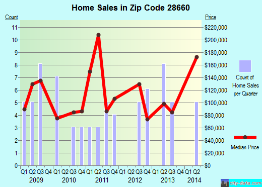 Zip code 28660 (, North Carolina) real estate house value trends