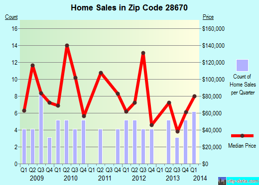 Zip code 28670 (Ronda, North Carolina) real estate house value trends