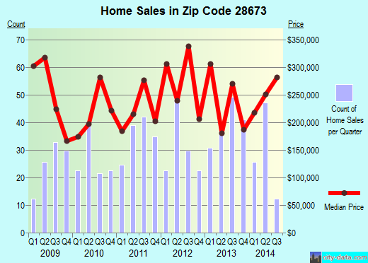Zip code 28673 (SHERRILLS FORD, North Carolina) real estate house value trends