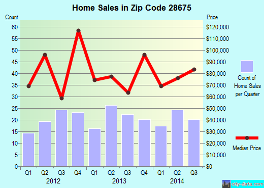 Zip code 28675 (Sparta, North Carolina) real estate house value trends