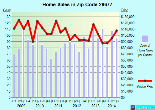 Zip code 28677 (Statesville, North Carolina) real estate house value trends