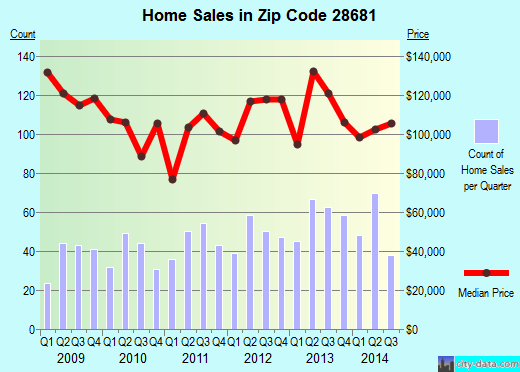 Zip code 28681 (Bethlehem, North Carolina) real estate house value trends