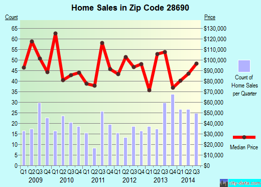 Zip code 28690 (Valdese, North Carolina) real estate house value trends