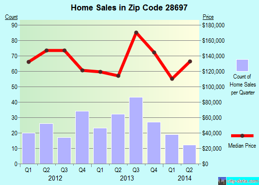 Zip code 28697 (Wilkesboro, North Carolina) real estate house value trends