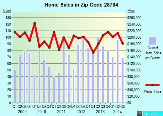 Zip code 28704 (Royal Pines, North Carolina) real estate house value trends