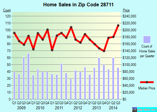 Zip code 28711 (Black Mountain, North Carolina) real estate house value trends