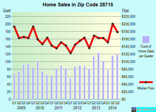 Zip code 28715 (Asheville, North Carolina) real estate house value trends
