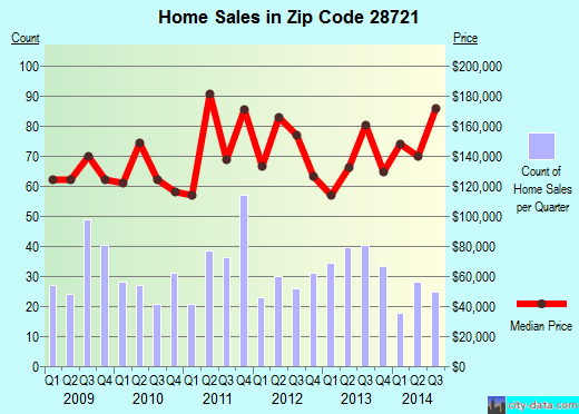 Zip code 28721 (Clyde, North Carolina) real estate house value trends