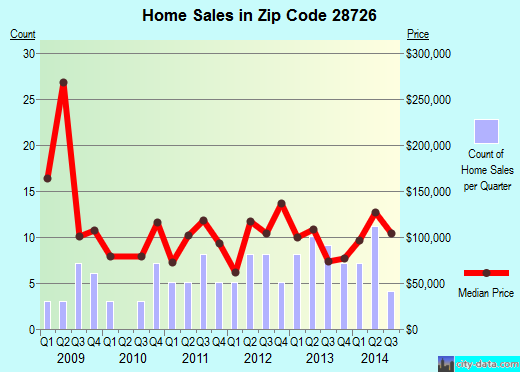 Zip code 28726 (East Flat Rock, North Carolina) real estate house value trends
