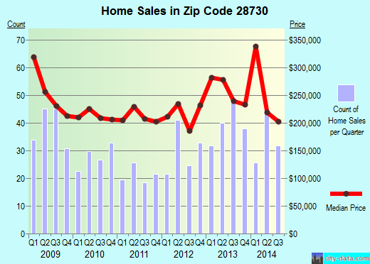 Zip code 28730 (Fairview, North Carolina) real estate house value trends