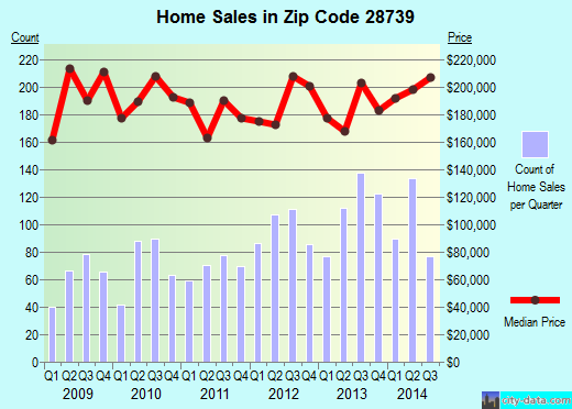 Zip code 28739 (Etowah, North Carolina) real estate house value trends