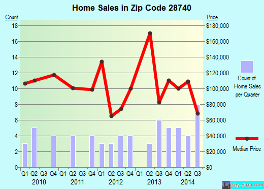 Zip code 28740 (, North Carolina) real estate house value trends