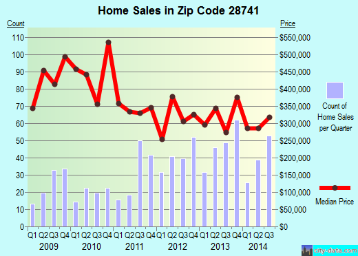 Zip code 28741 (Highlands, North Carolina) real estate house value trends