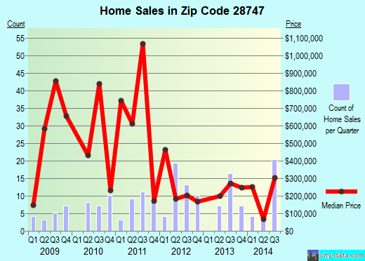 Zip code 28747 (, North Carolina) real estate house value trends