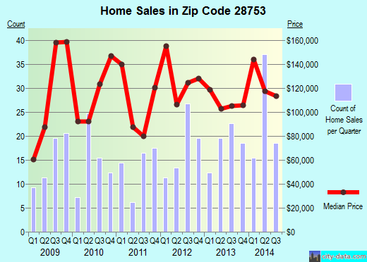 Zip code 28753 (Marshall, North Carolina) real estate house value trends