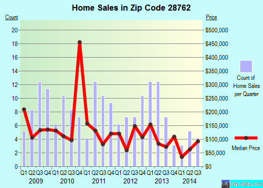 Zip code 28762 (Old Fort, North Carolina) real estate house value trends