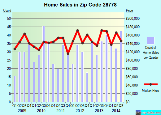 Zip code 28778 (Swannanoa, North Carolina) real estate house value trends