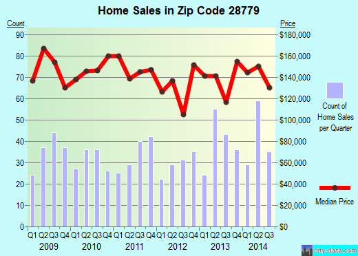 Zip code 28779 (Sylva, North Carolina) real estate house value trends