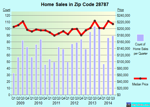 Zip code 28787 (Weaverville, North Carolina) real estate house value trends