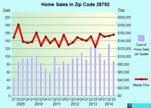 Zip code 28792 (Edneyville, North Carolina) real estate house value trends