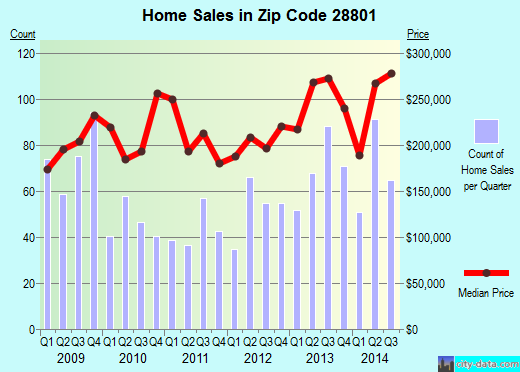 Zip code 28801 (Asheville, North Carolina) real estate house value trends