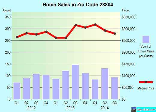 Zip code 28804 (Woodfin, North Carolina) real estate house value trends