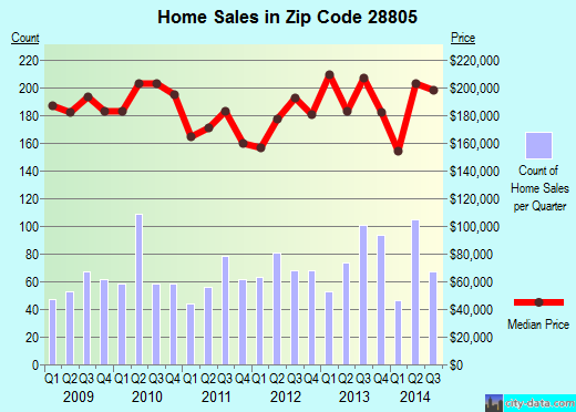 Zip code 28805 (Asheville, North Carolina) real estate house value trends