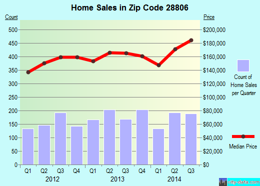 Zip code 28806 (Asheville, North Carolina) real estate house value trends
