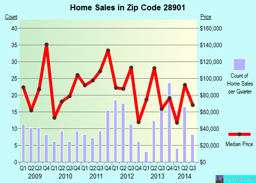 Zip code 28901 (Andrews, North Carolina) real estate house value trends
