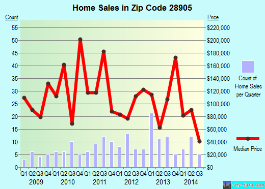 Zip code 28905 (, North Carolina) real estate house value trends