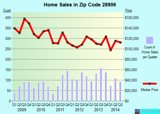 Zip code 28906 (Murphy, North Carolina) real estate house value trends