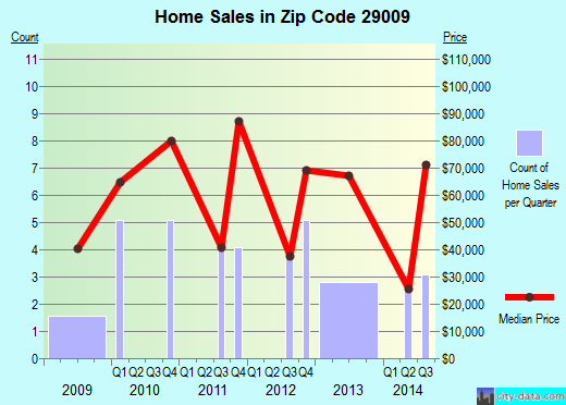 Zip code 29009 (Bethune, South Carolina) real estate house value trends