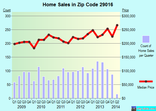 Zip code 29016 (Blythewood, South Carolina) real estate house value trends