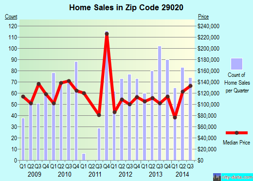 Zip code 29020 (Camden, South Carolina) real estate house value trends
