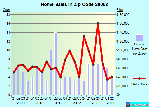 Zip code 29058 (Heath Springs, South Carolina) real estate house value trends