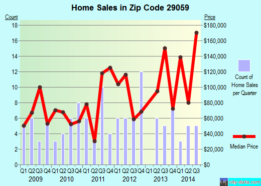Zip code 29059 (Holly Hill, South Carolina) real estate house value trends