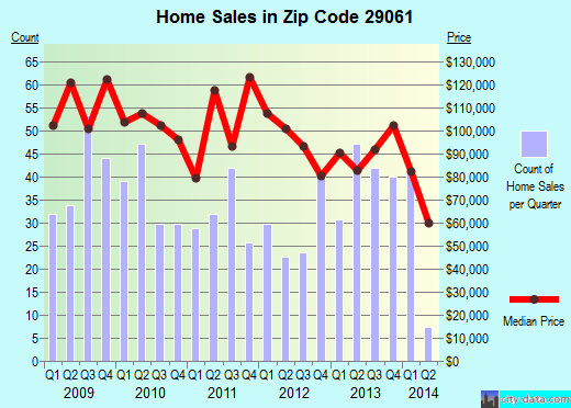 Zip code 29061 (HOPKINS, South Carolina) real estate house value trends
