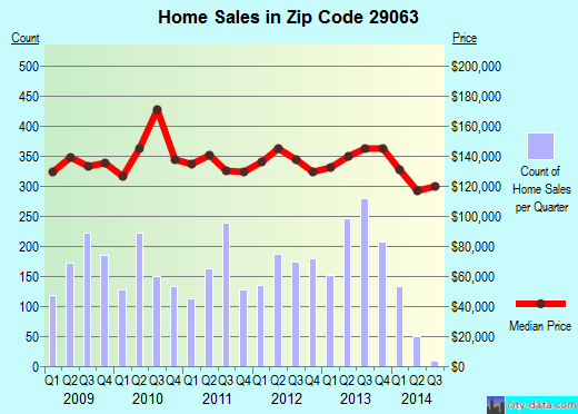 Zip code 29063 (Irmo, South Carolina) real estate house value trends