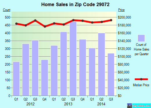 Zip code 29072 (Lexington, South Carolina) real estate house value trends