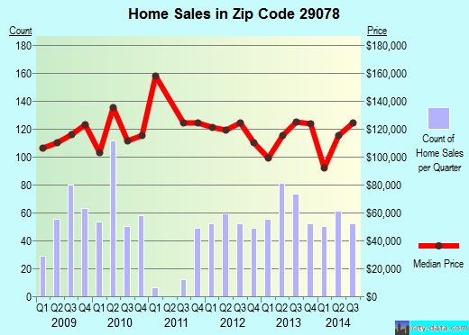 Zip code 29078 (Lugoff, South Carolina) real estate house value trends
