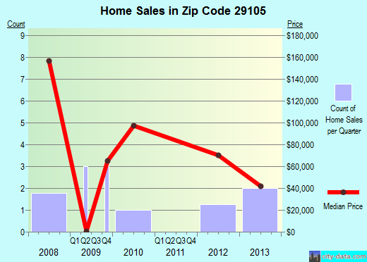 Zip code 29105 (Monetta, South Carolina) real estate house value trends