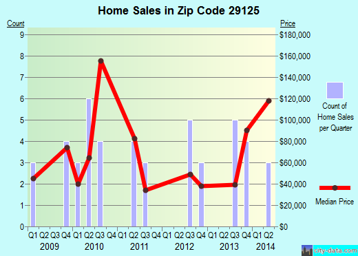 Zip code 29125 (Pinewood, South Carolina) real estate house value trends