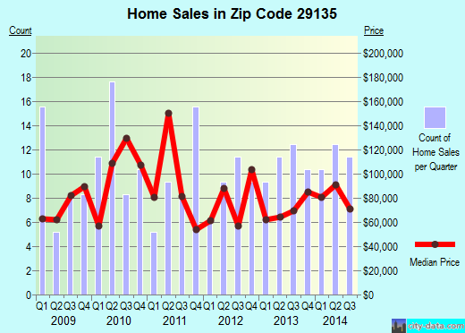 Zip code 29135 (St. Matthews, South Carolina) real estate house value trends