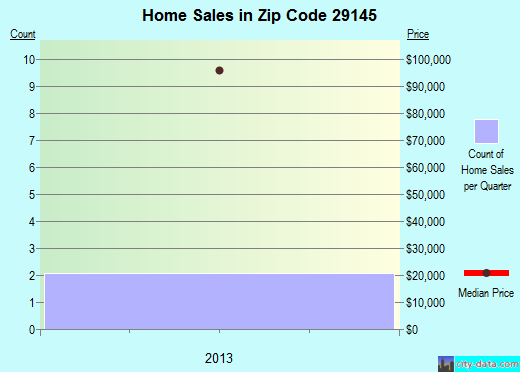 Zip code 29145 (Silverstreet, South Carolina) real estate house value trends